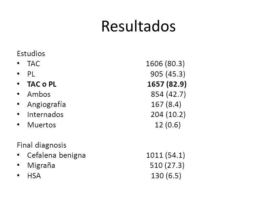 Resultados Estudios TAC 1606 (80.3) PL 905 (45.3) TAC o PL 1657 (82.9) Ambos 854 (42.7) Angiografía 167 (8.4) Internados 204 (10.2) Muertos 12 (0.6) F