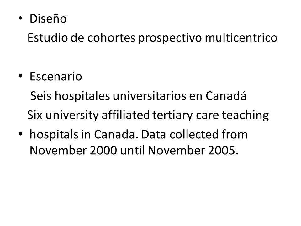 Diseño Estudio de cohortes prospectivo multicentrico Escenario Seis hospitales universitarios en Canadá Estudio realizado entre noviembre de 2000 a noviembre de 2005