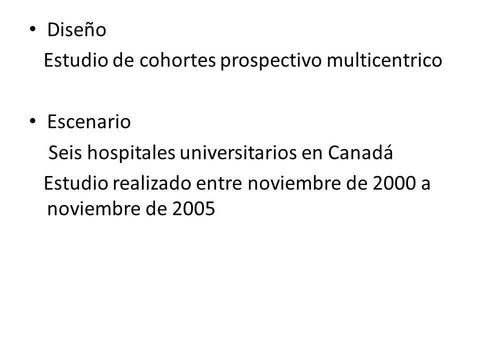 Diseño Estudio de cohortes prospectivo multicentrico Escenario Seis hospitales universitarios en Canadá Estudio realizado entre noviembre de 2000 a no