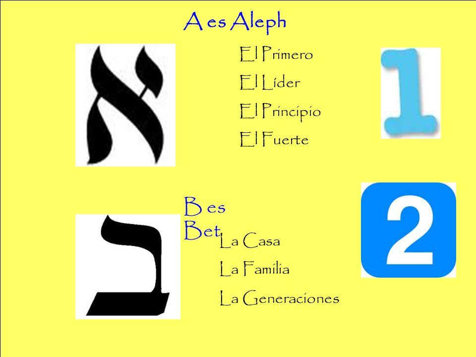 A es Aleph El Primero El Líder El Principio El Fuerte B es Bet La Casa La Familia La Generaciones
