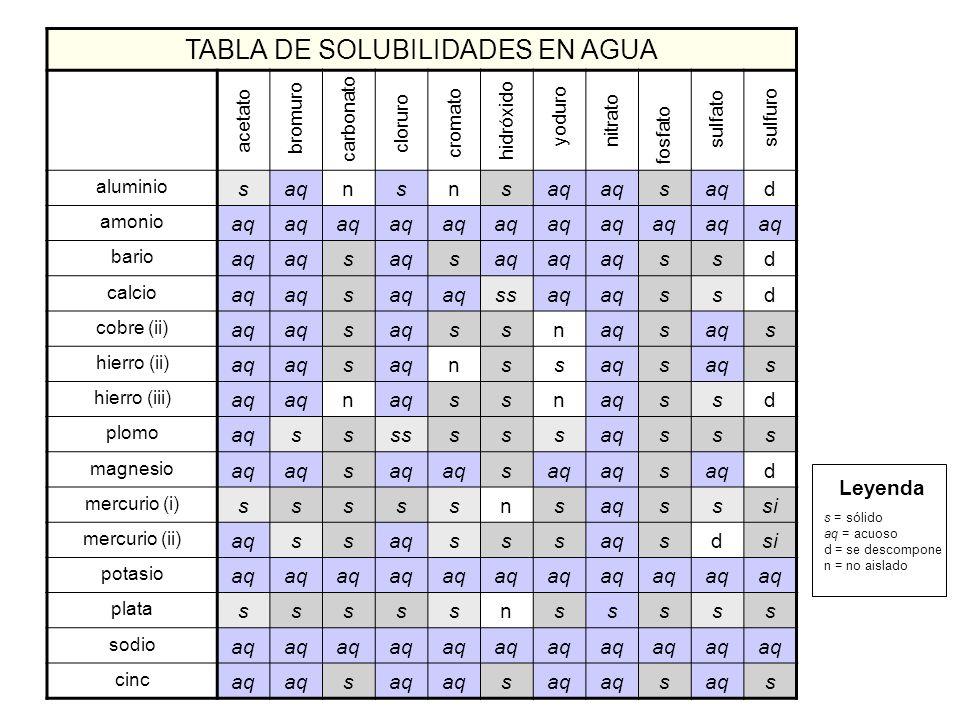 TABLA DE SOLUBILIDADES EN AGUA aluminio saqnsns s d amonio aq bario aq s s ssd calcio aq s ssaq ssd cobre (ii) aq s ssn s s hierro (ii) aq s nss s s h