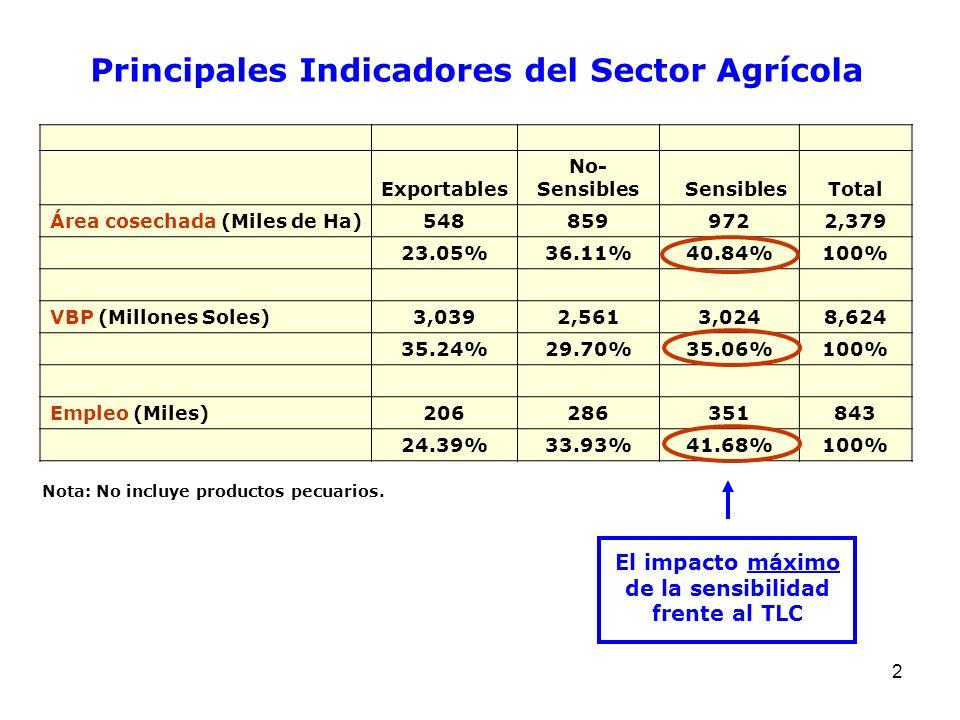 2 Exportables No- Sensibles SensiblesTotal Área cosechada (Miles de Ha)5488599722,379 23.05%36.11%40.84%100% VBP (Millones Soles)3,0392,5613,0248,624
