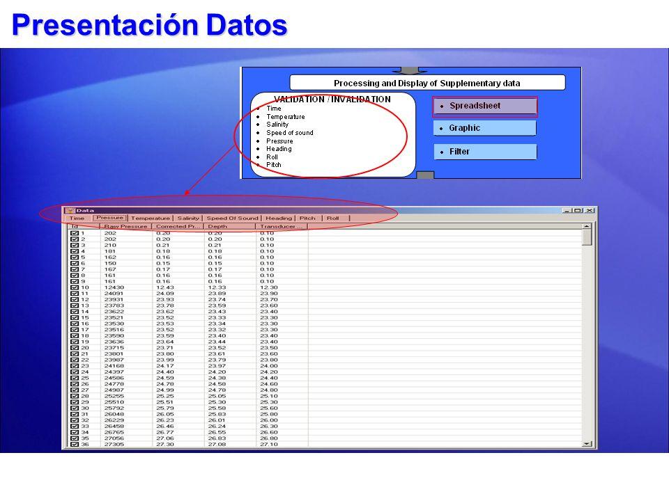 Datos pertinentes a cada condición monitoreada.Datos pertinentes a cada condición monitoreada.