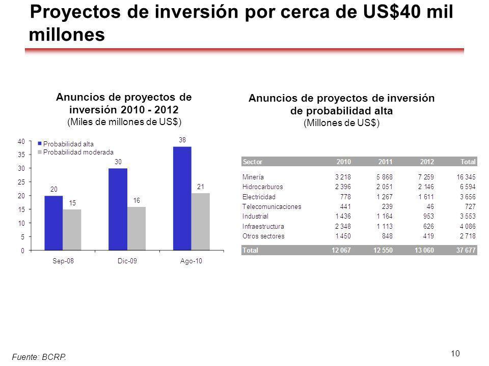 Proyectos de inversión por cerca de US$40 mil millones Fuente: BCRP. 10 Anuncios de proyectos de inversión de probabilidad alta (Millones de US$) Anun