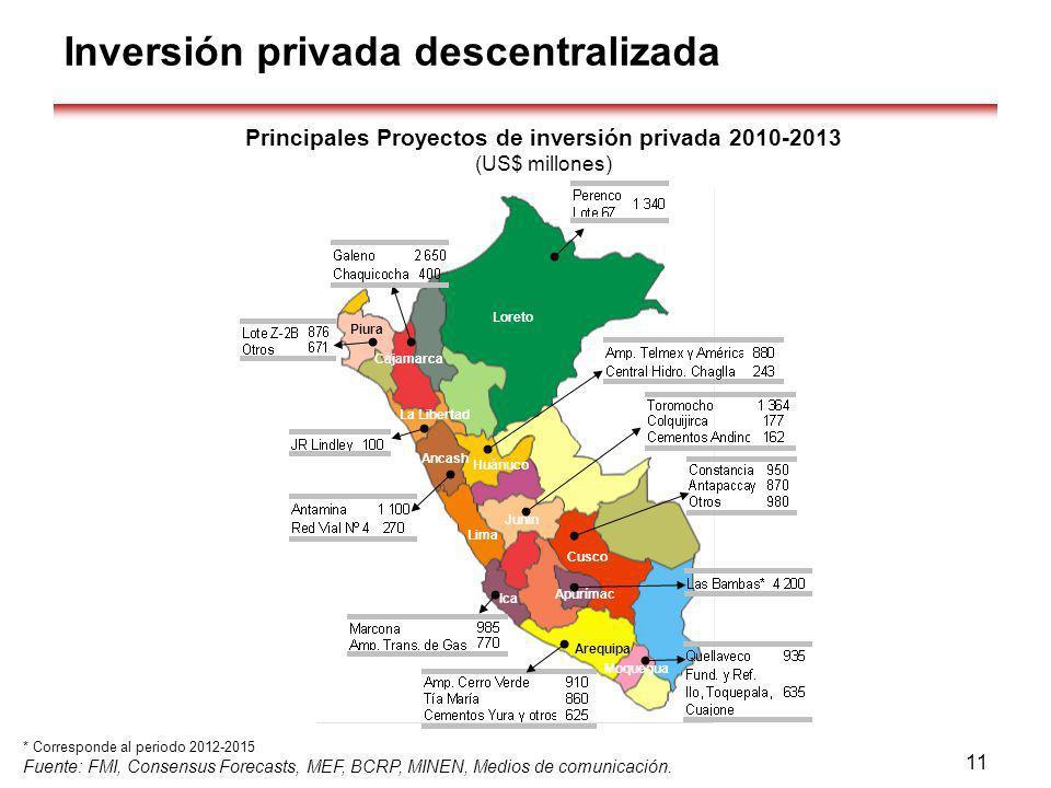 * Corresponde al periodo 2012-2015 Fuente: FMI, Consensus Forecasts, MEF, BCRP, MINEN, Medios de comunicación. Principales Proyectos de inversión priv