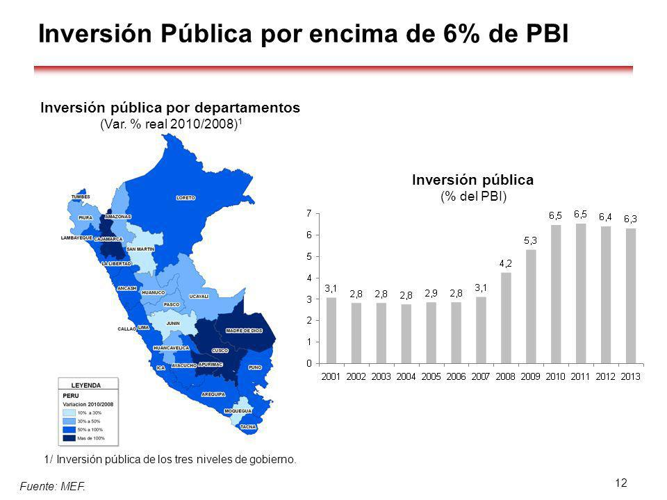 Inversión Pública por encima de 6% de PBI Inversión pública por departamentos Fuente: MEF. (Var. % real 2010/2008) 1 1/ Inversión pública de los tres