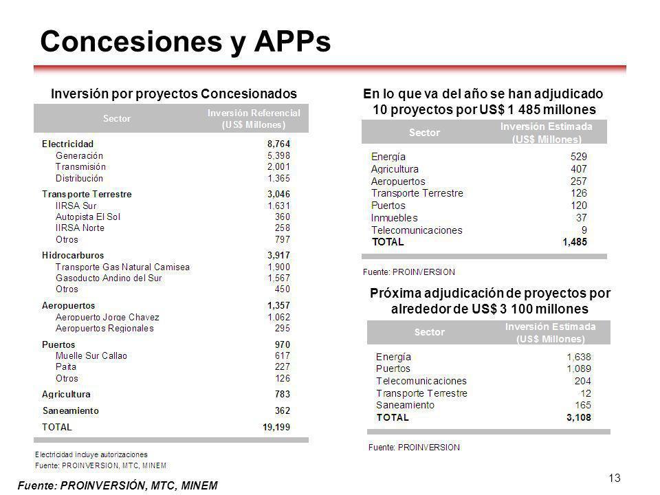 Concesiones y APPs En lo que va del año se han adjudicado 10 proyectos por US$ 1 485 millones Próxima adjudicación de proyectos por alrededor de US$ 3