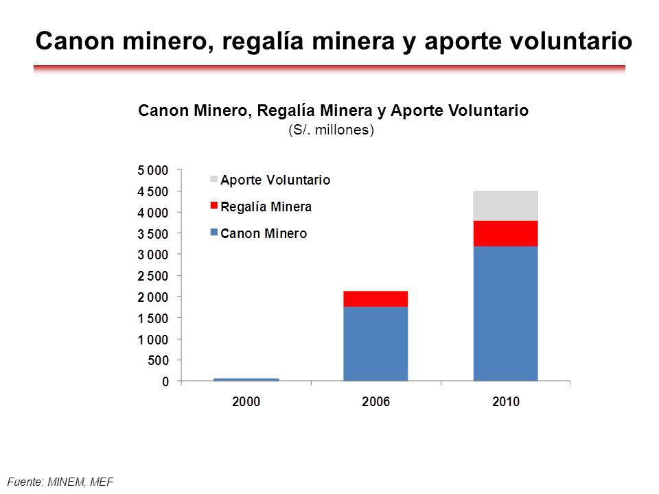 Fuente: MINEM, MEF Canon Minero, Regalía Minera y Aporte Voluntario (S/. millones) Canon minero, regalía minera y aporte voluntario