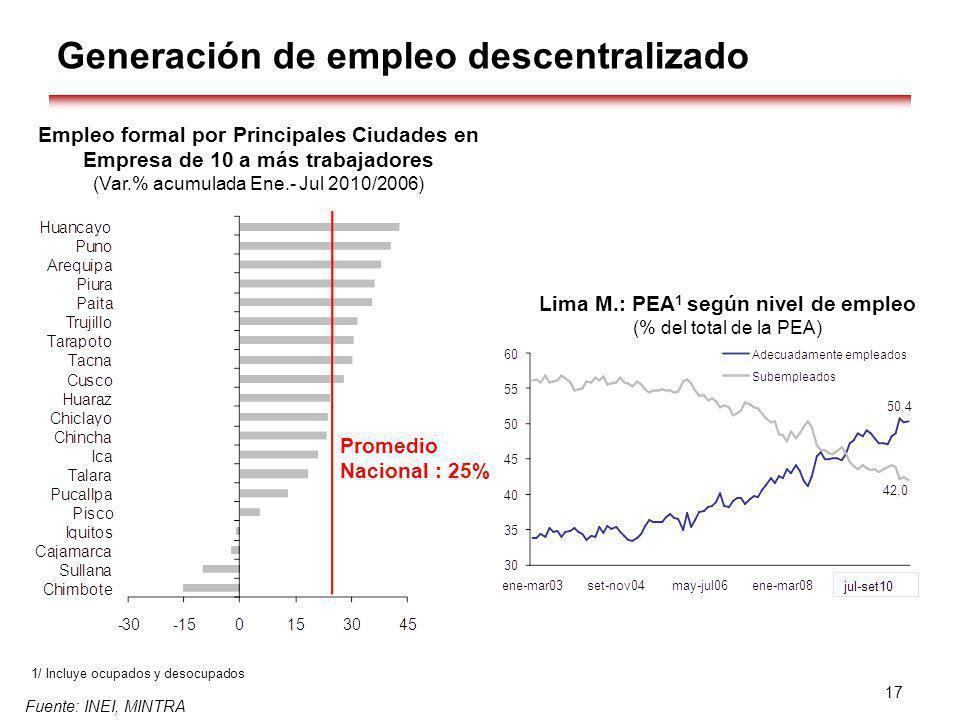 Generación de empleo descentralizado Fuente: INEI, MINTRA 1/ Incluye ocupados y desocupados 17 Empleo formal por Principales Ciudades en Empresa de 10