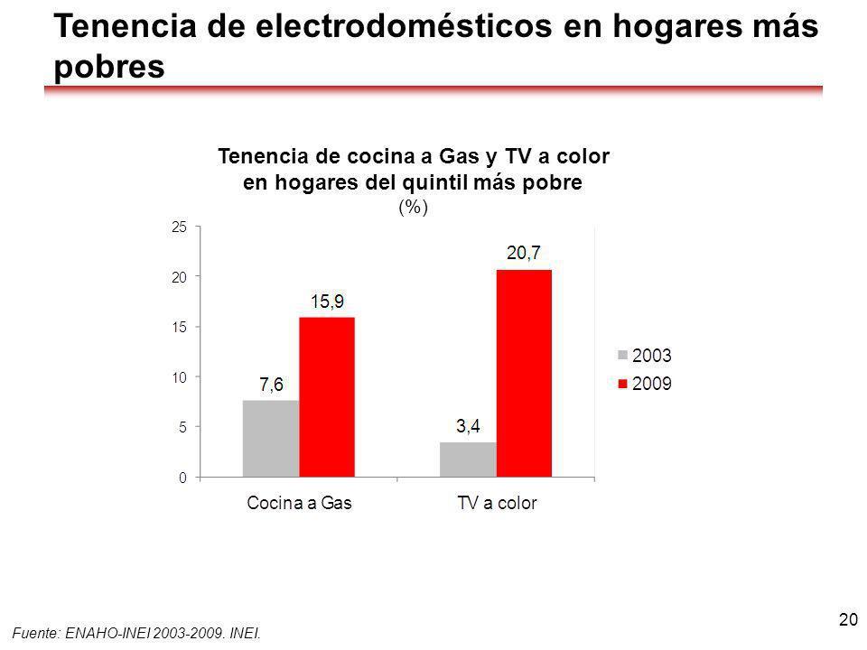 Tenencia de electrodomésticos en hogares más pobres Fuente: ENAHO-INEI 2003-2009. INEI. 20 Tenencia de cocina a Gas y TV a color en hogares del quinti