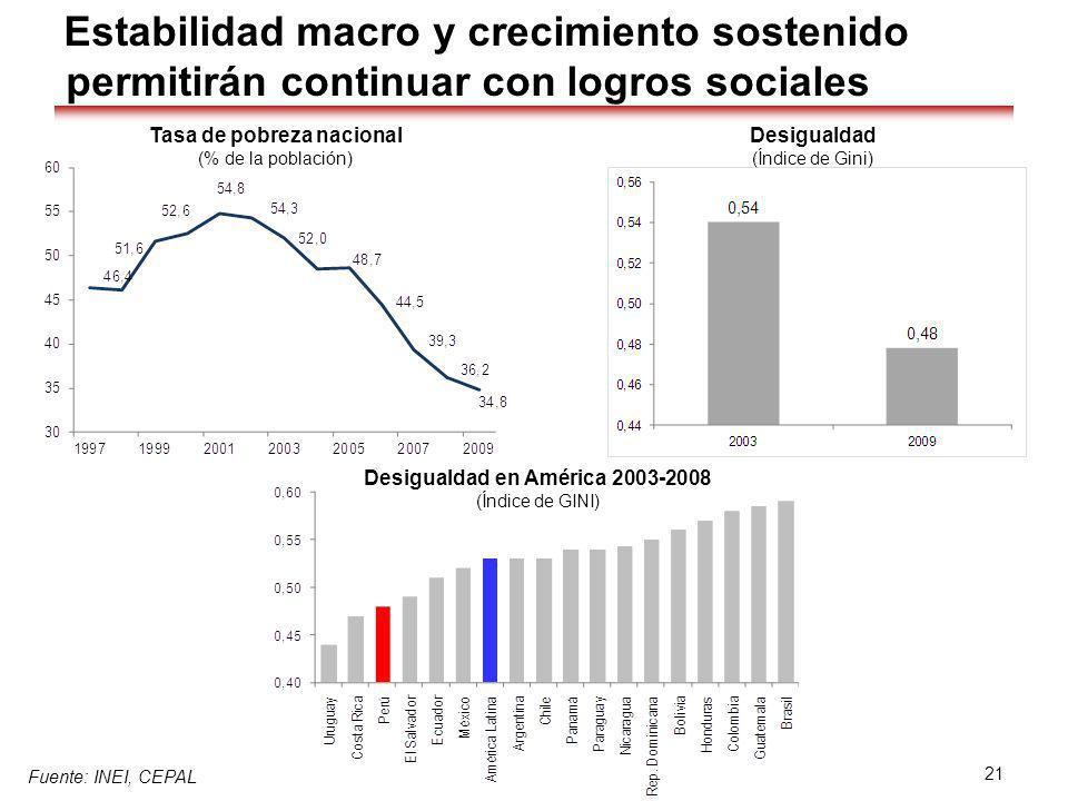 Fuente: INEI, CEPAL Tasa de pobreza nacional (% de la población) Desigualdad en América 2003-2008 (Índice de GINI) Desigualdad (Índice de Gini) Estabi