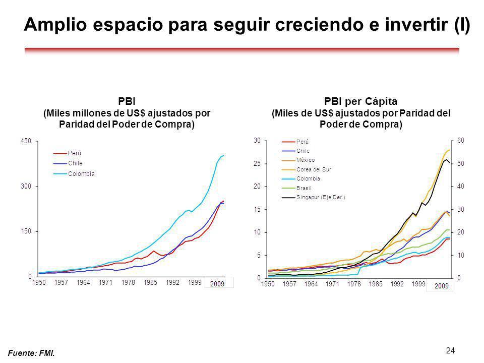 Fuente: FMI. 24 PBI (Miles millones de US$ ajustados por Paridad del Poder de Compra) PBI per Cápita (Miles de US$ ajustados por Paridad del Poder de
