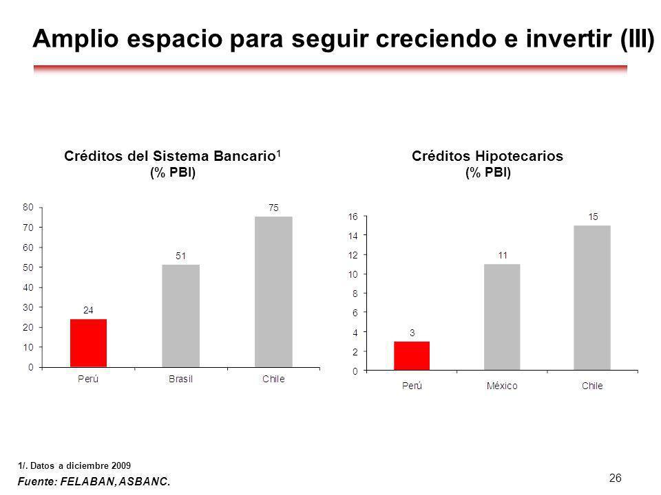 Fuente: FELABAN, ASBANC. 26 Amplio espacio para seguir creciendo e invertir (III) Créditos Hipotecarios (% PBI) 1/. Datos a diciembre 2009 Créditos de