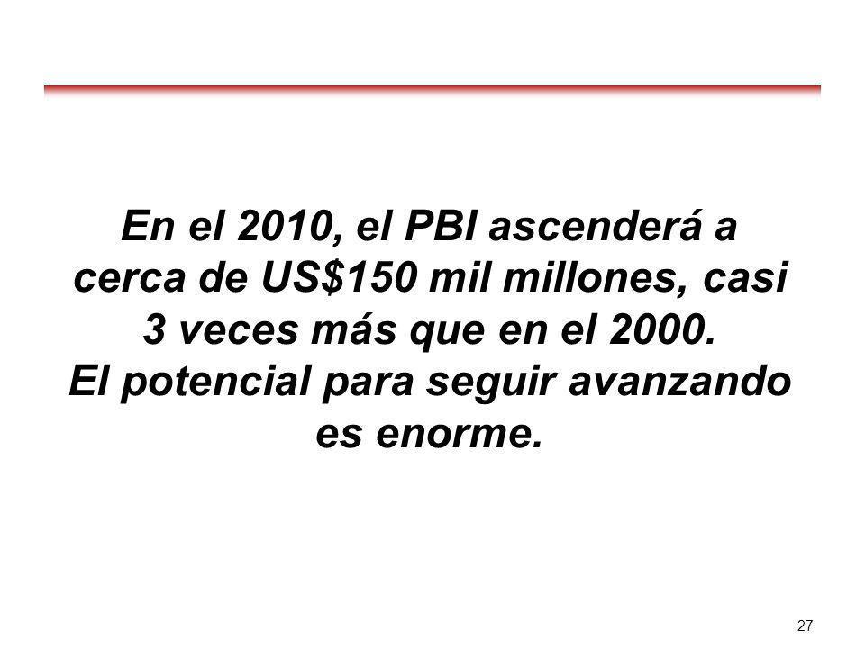 27 En el 2010, el PBI ascenderá a cerca de US$150 mil millones, casi 3 veces más que en el 2000. El potencial para seguir avanzando es enorme.