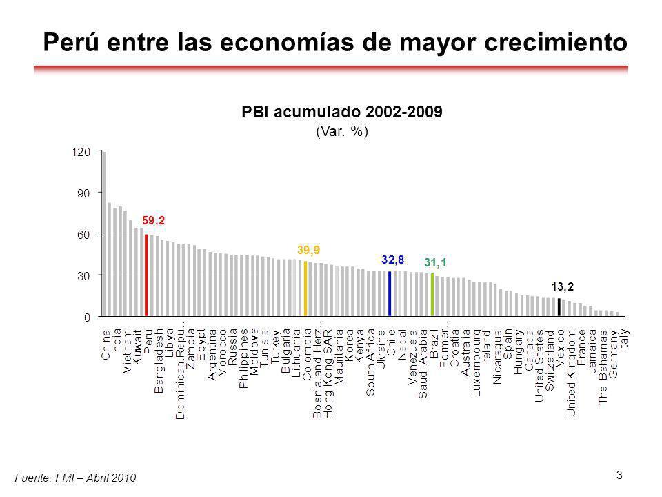 Perú entre las economías de mayor crecimiento Fuente: FMI – Abril 2010 3 PBI acumulado 2002-2009 (Var. %)