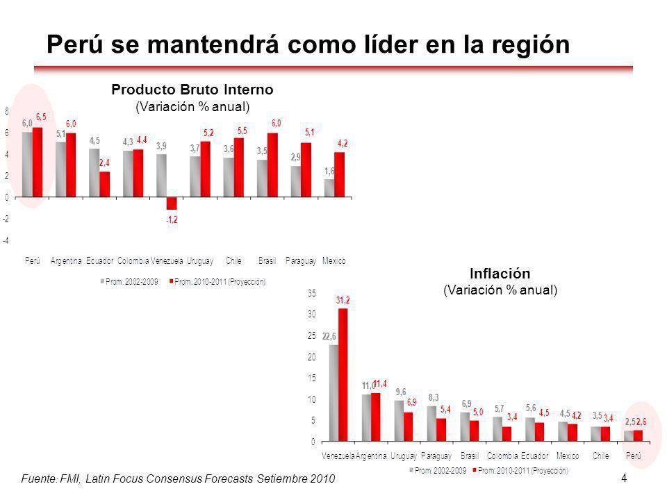 4 Perú se mantendrá como líder en la región Producto Bruto Interno (Variación % anual) Inflación (Variación % anual) Fuente : FMI, Latin Focus Consens
