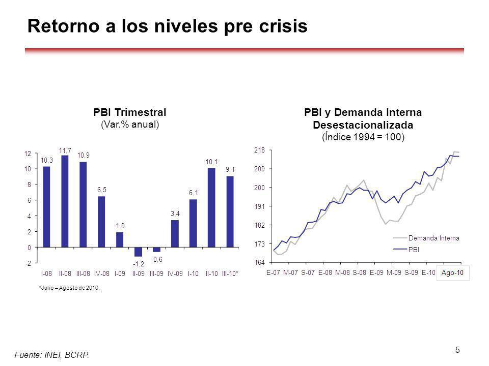 Retorno a los niveles pre crisis Fuente: INEI, BCRP. 5 PBI Trimestral (Var.% anual) PBI y Demanda Interna Desestacionalizada (Índice 1994 = 100) *Juli