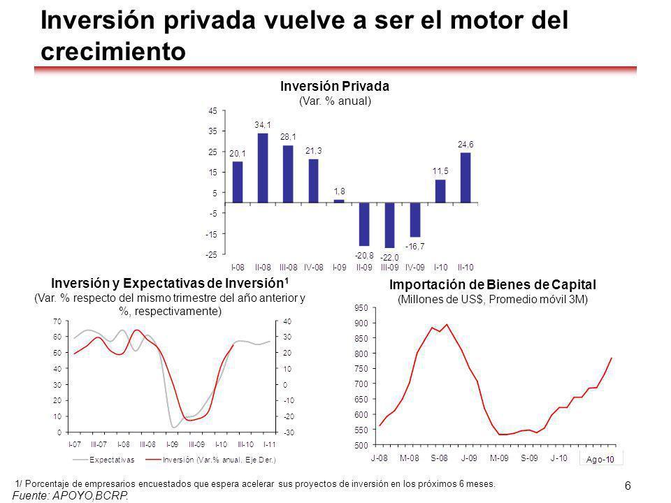 Inversión privada vuelve a ser el motor del crecimiento Fuente: APOYO,BCRP. 6 1/ Porcentaje de empresarios encuestados que espera acelerar sus proyect