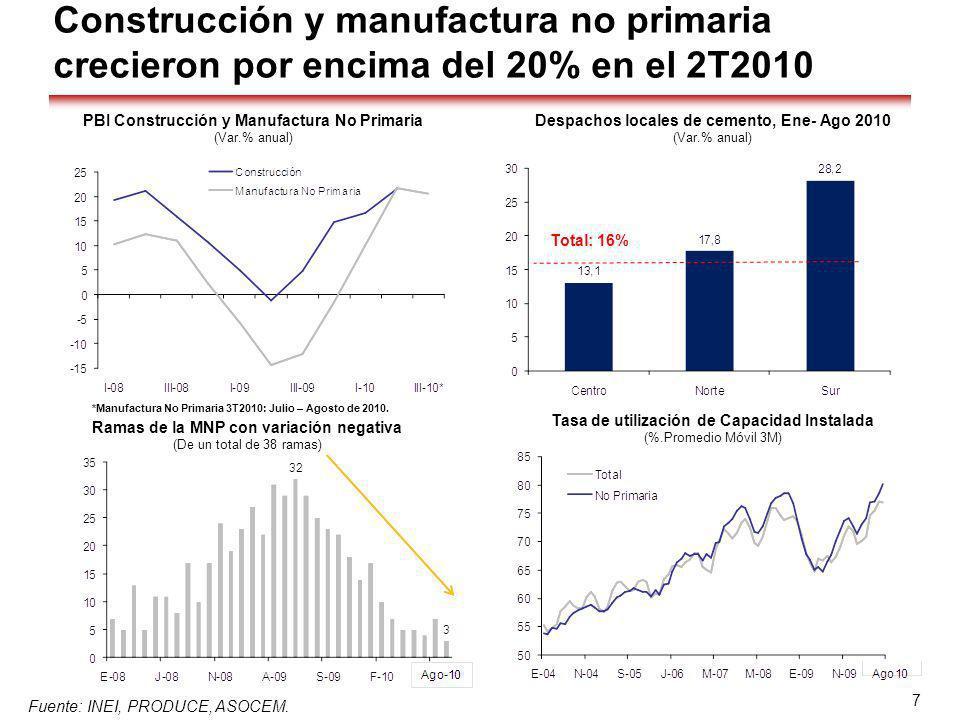 Construcción y manufactura no primaria crecieron por encima del 20% en el 2T2010 Fuente: INEI, PRODUCE, ASOCEM. 7 Despachos locales de cemento, Ene- A