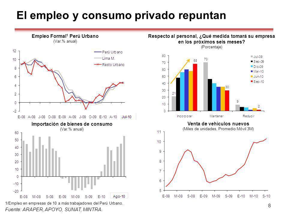 El empleo y consumo privado repuntan 1/Empleo en empresas de 10 a más trabajadores del Perú Urbano. Fuente: ARAPER, APOYO, SUNAT, MINTRA. 8 Importació