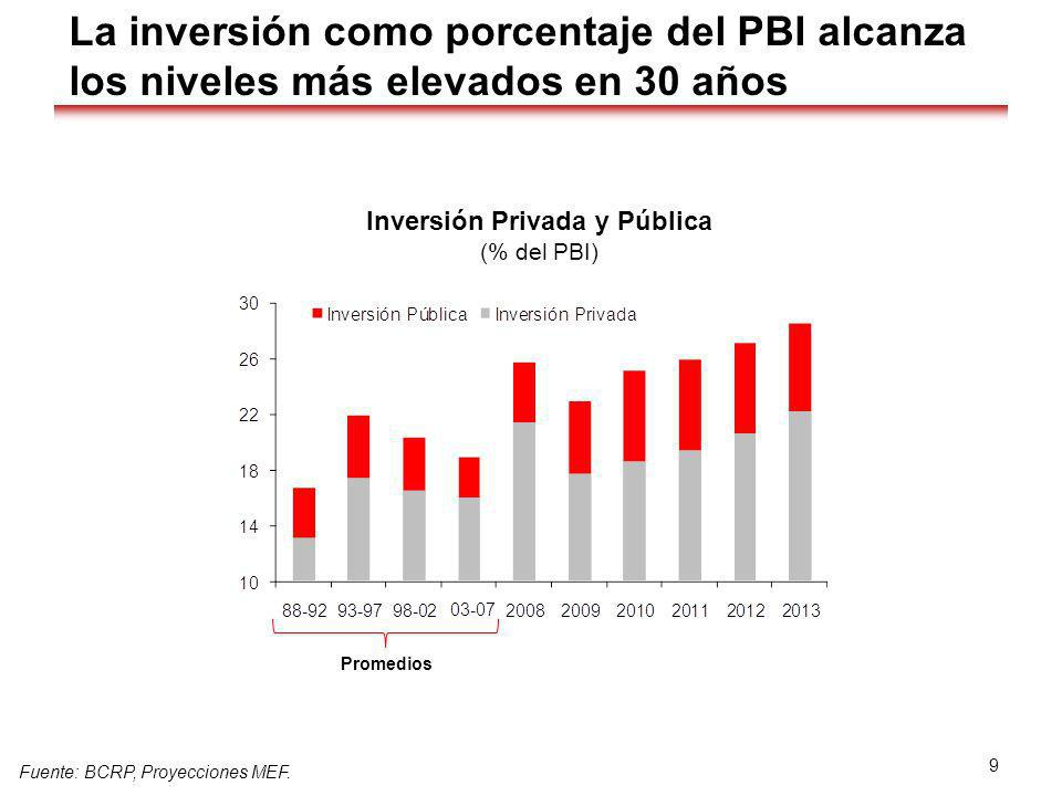 La inversión como porcentaje del PBI alcanza los niveles más elevados en 30 años Inversión Privada y Pública (% del PBI) Fuente: BCRP, Proyecciones ME