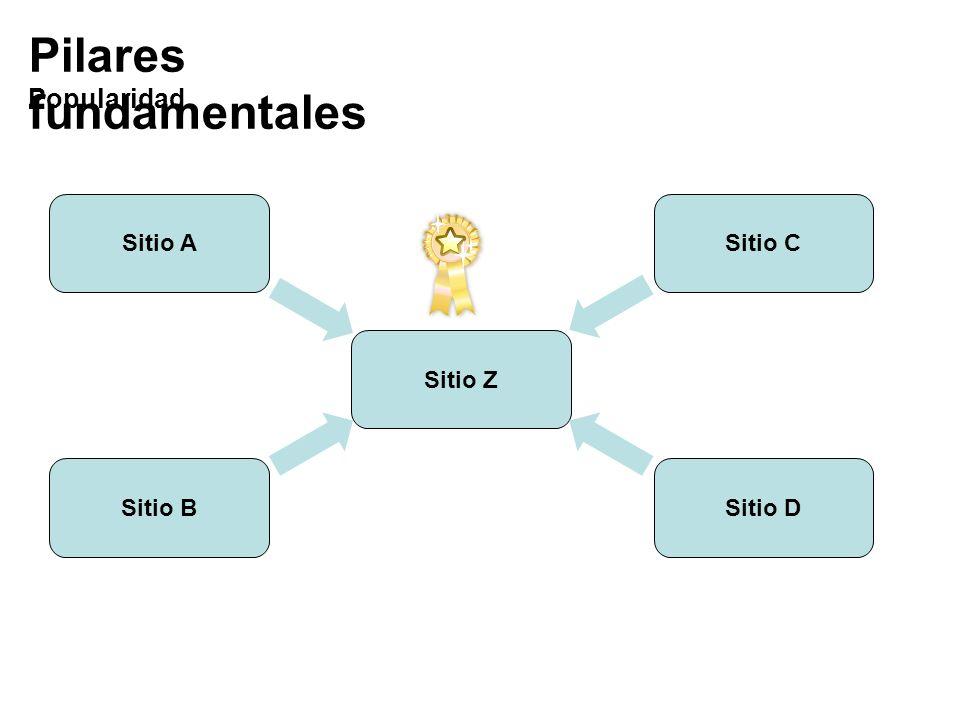 Pilares fundamentales Popularidad Sitio B Sitio Z Sitio D Sitio CSitio A