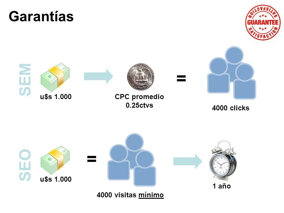 Garantías u$s 1.000 CPC promedio 0.25ctvs = 4000 clicks u$s 1.000 = 4000 visitas mínimo SEM SEO 1 año