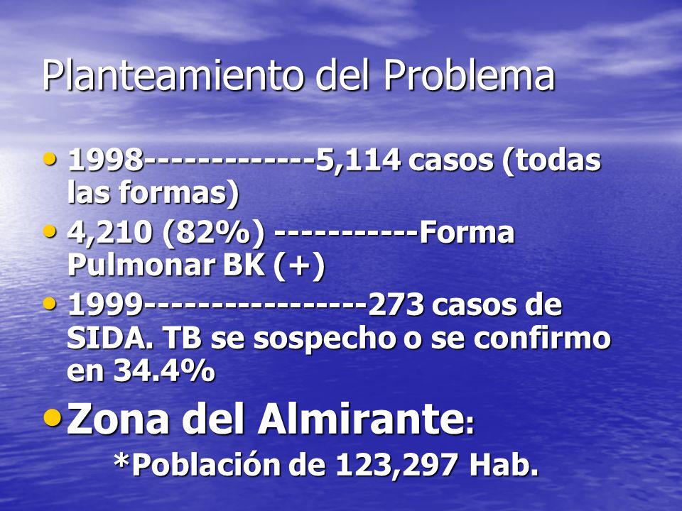 Planteamiento del Problema 1998-------------5,114 casos (todas las formas) 1998-------------5,114 casos (todas las formas) 4,210 (82%) -----------Form