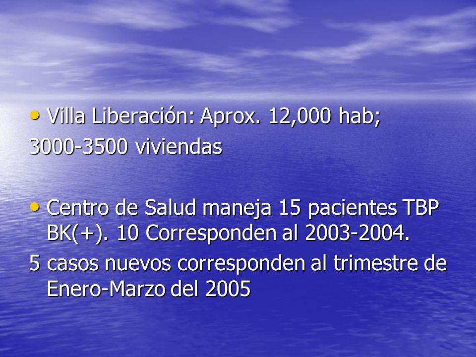 Villa Liberación: Aprox. 12,000 hab; Villa Liberación: Aprox. 12,000 hab; 3000-3500 viviendas Centro de Salud maneja 15 pacientes TBP BK(+). 10 Corres