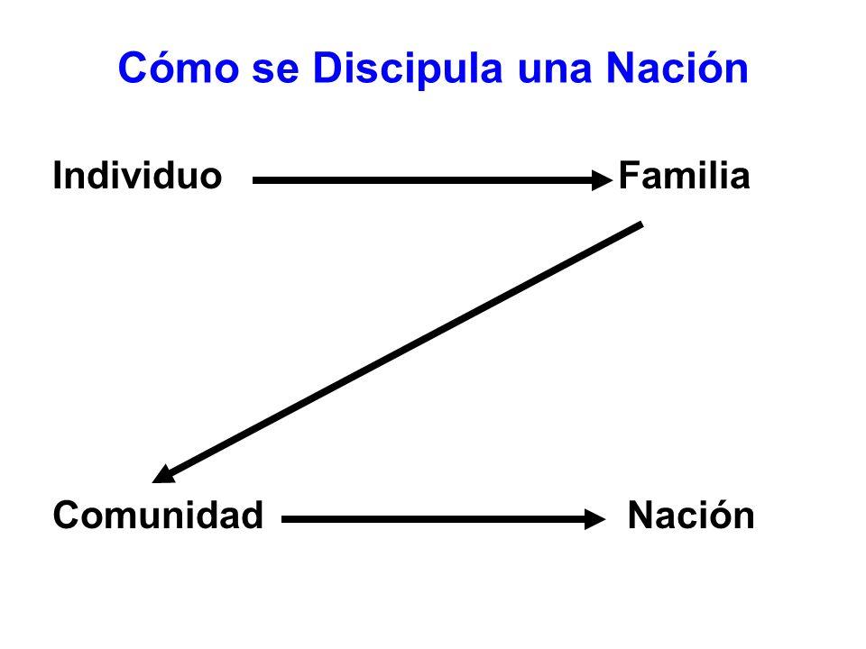 Cómo se Discipula una Nación Individuo Familia Comunidad Nación