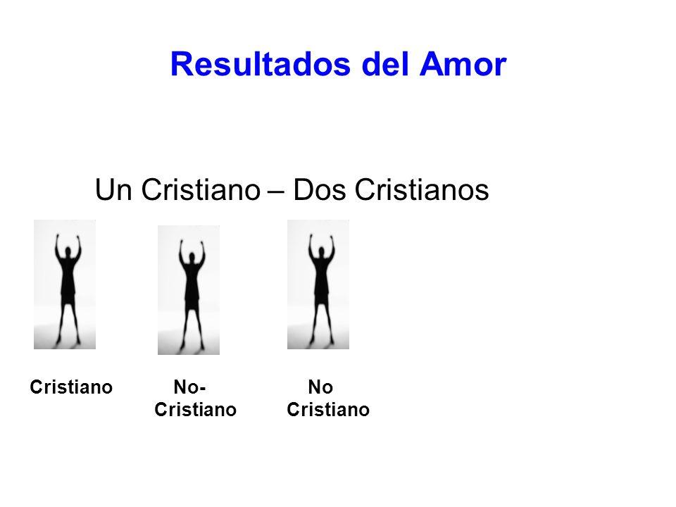 Resultados del Amor Un Cristiano – Dos Cristianos Cristiano No- No Cristiano Cristiano