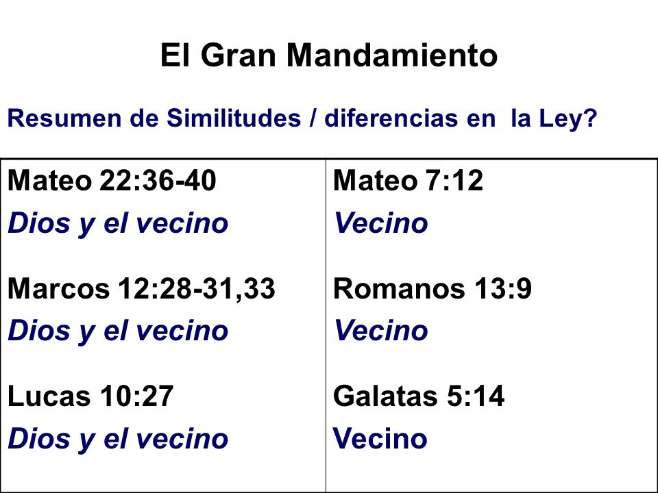 El Gran Mandamiento Resumen de Similitudes / diferencias en la Ley? Mateo 22:36-40 Dios y el vecino Marcos 12:28-31,33 Dios y el vecino Lucas 10:27 Di