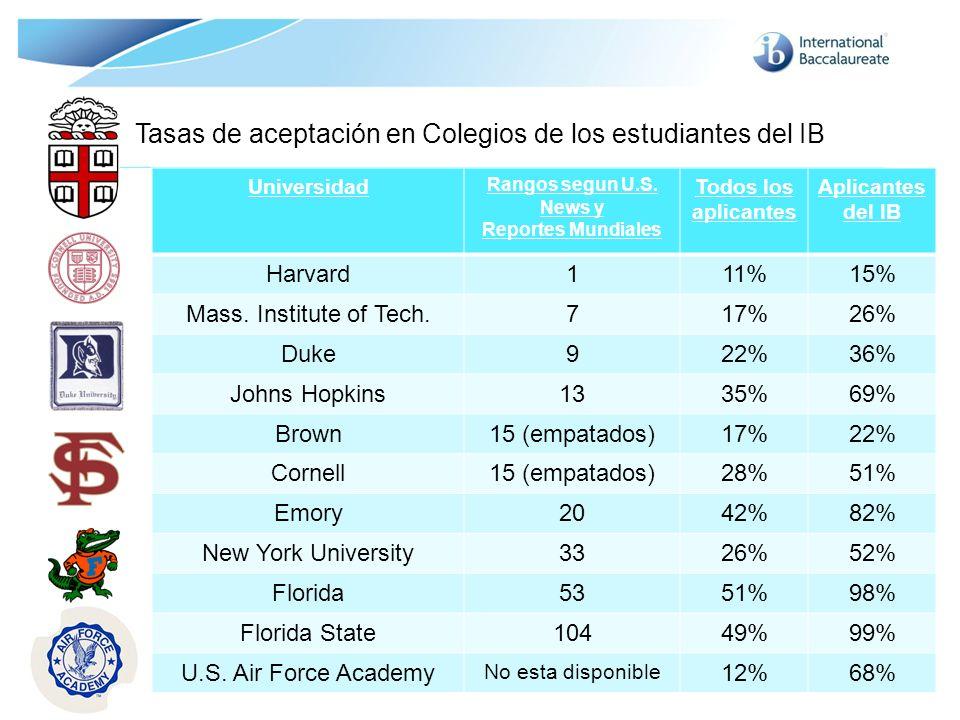 © International Baccalaureate Organization 2007 Tasas de aceptación en Colegios de los estudiantes del IB Universidad Rangos segun U.S. News y Reporte