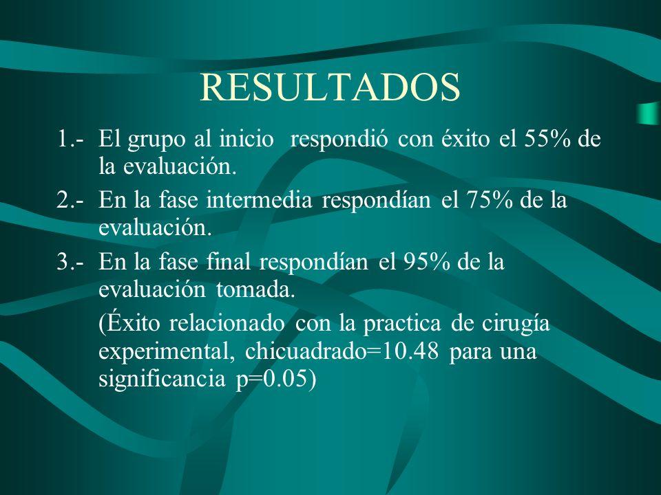 RESULTADOS 1.-El grupo al inicio respondió con éxito el 55% de la evaluación. 2.-En la fase intermedia respondían el 75% de la evaluación. 3.-En la fa