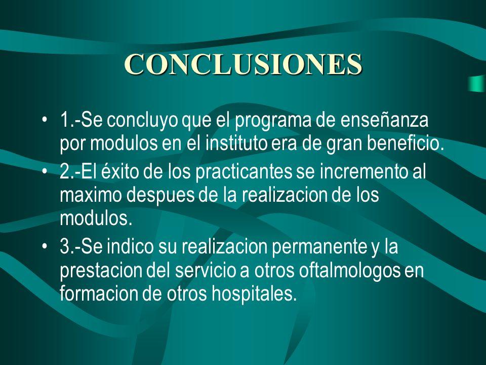 CONCLUSIONES 1.-Se concluyo que el programa de enseñanza por modulos en el instituto era de gran beneficio. 2.-El éxito de los practicantes se increme