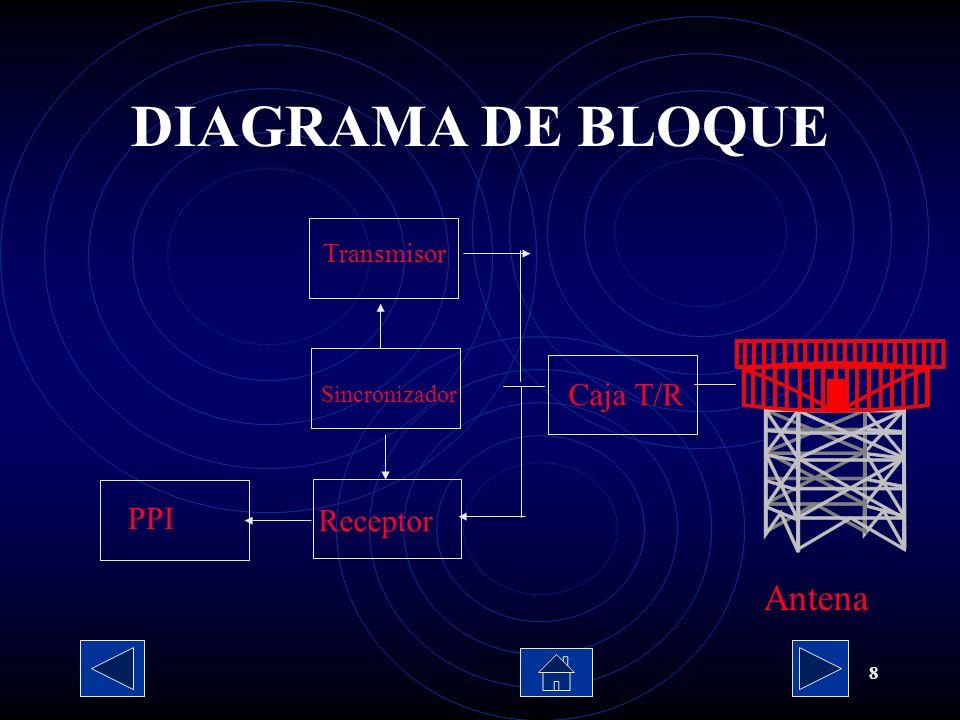 8 Transmisor Sincronizador Receptor PPI Caja T/R Antena DIAGRAMA DE BLOQUE
