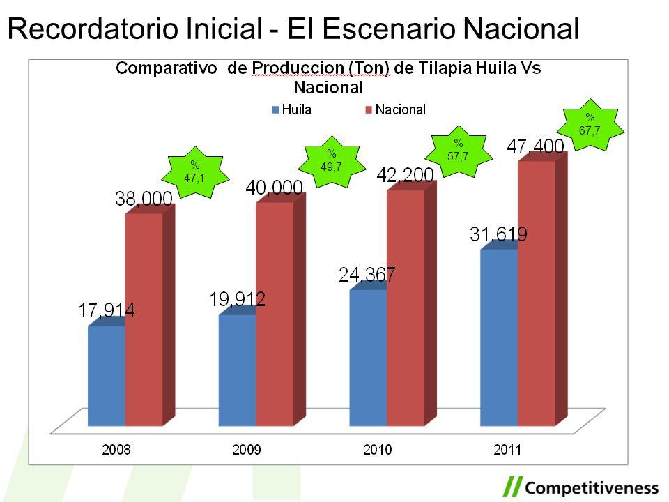 Recordatorio Inicial - El Escenario Nacional % 67,7 % 57,7 % 49,7 % 47,1