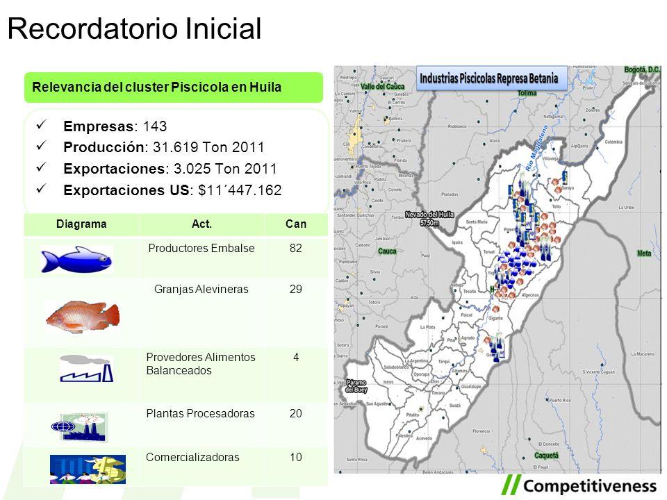 Empresas: 143 Producción: 31.619 Ton 2011 Exportaciones: 3.025 Ton 2011 Exportaciones US: $11´447.162 Relevancia del cluster Piscicola en Huila Diagra