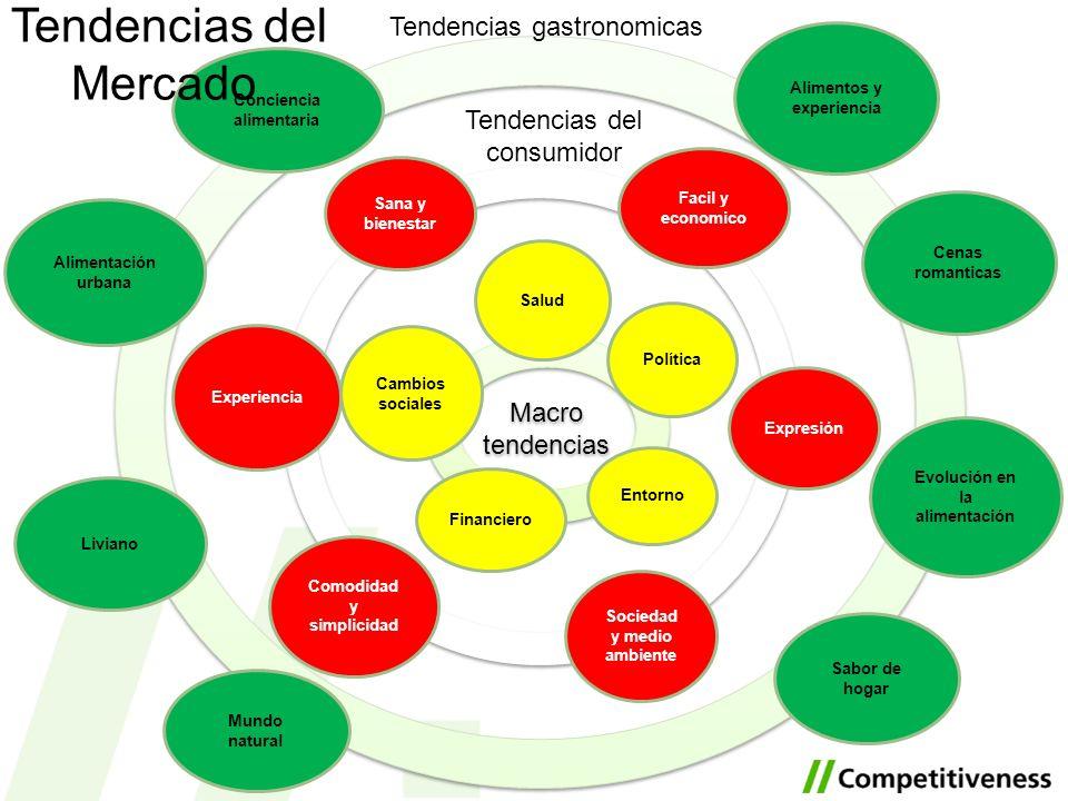 Macro tendencias Alimentos y experiencia Cenas romanticas Facil y economico Evolución en la alimentación Sabor de hogar Mundo natural Liviano Alimenta