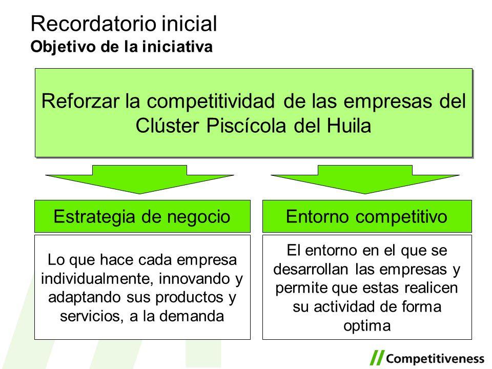 Recordatorio inicial Resultados buscados La iniciativa tiene un objetivo practico: avanzar hacia un modelo de negocio más rentable y sostenible Estrategia de negocioEntorno competitivo Puesta en marcha de acciones para la mejora del entorno empresarial.