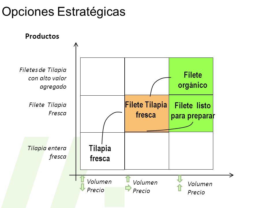 Productos Volumen Precio Opciones Estratégicas Filete orgánico Filete listo para preparar Tilapia fresca Filetes de Tilapia con alto valor agregado Fi