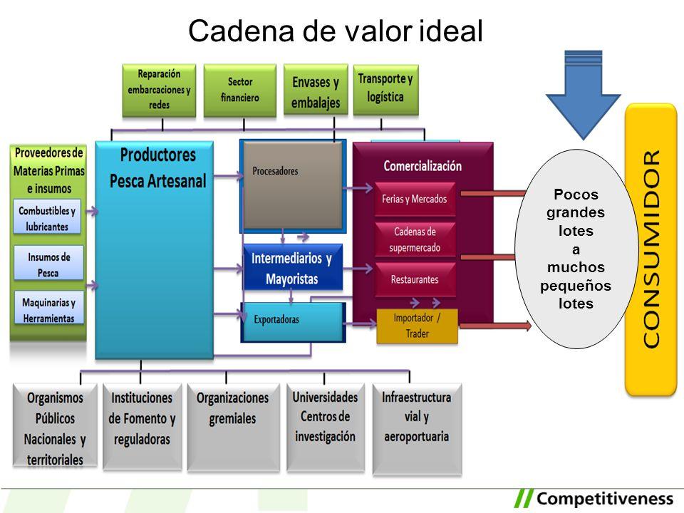 Cadena de valor ideal Reducido # de etiquetas a Amplio # de etiquetas