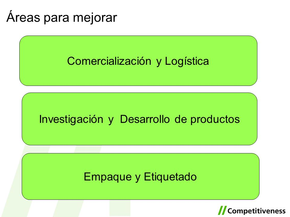 Áreas para mejorar Investigación y Desarrollo de productos Comercialización y Logística Empaque y Etiquetado