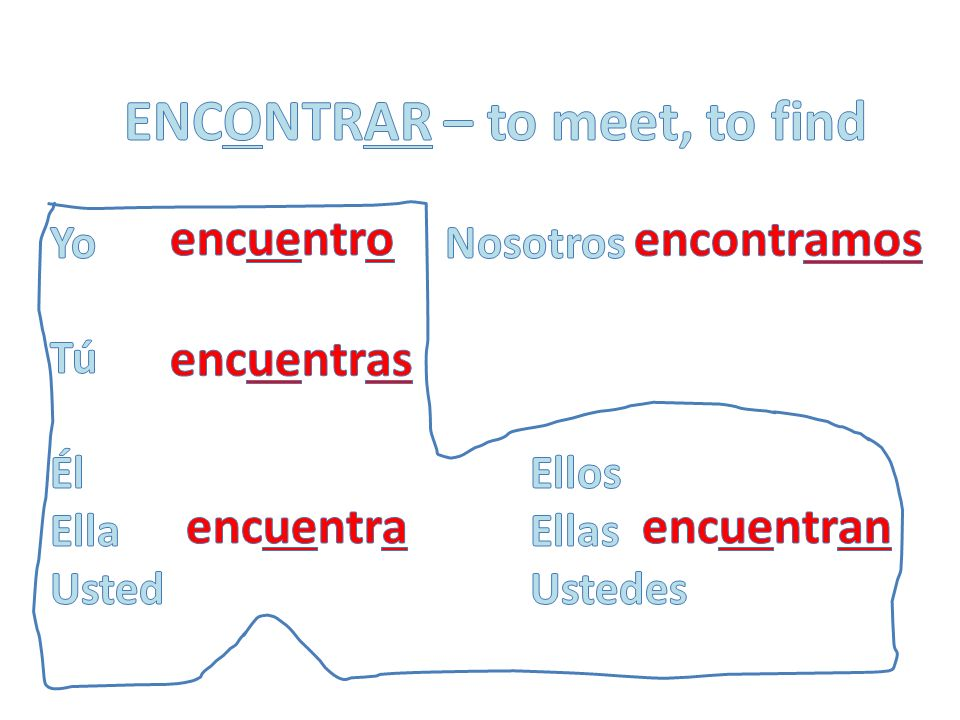 alm o rzar – to eat lunch c o ntar– to count c o lgar – to hang c o star – to cost enc o ntrar – to meet to find m o strar – to show rec o rdar – to remember v o lar – to fly Examples of o ue Stem-Changing verbs in the present tense: p o der – to be able to v o lver – to return ll o ver – to rain d o rmir – to sleep