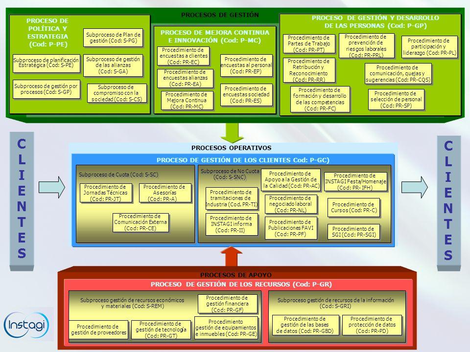 PROCESOS OPERATIVOS PROCESO DE GESTIÓN DE LOS CLIENTES Cod: P-GC) CLIENTESCLIENTES CLIENTESCLIENTES PROCESOS DE APOYO PROCESO DE GESTIÓN DE LOS RECURSOS (Cod: P-GR) PROCESOS DE GESTIÓN Subproceso de Plan de gestión (Cod: S-PG) Subproceso de Plan de gestión (Cod: S-PG) Subproceso de planificación Estratégica (Cod: S-PE) Subproceso de planificación Estratégica (Cod: S-PE) PROCESO DE POLÍTICA Y ESTRATEGIA (Cod: P-PE) PROCESO DE GESTIÓN Y DESARROLLO DE LAS PERSONAS (Cod: P-GP) Procedimiento de encuestas a clientes (Cod: PR-EC) Procedimiento de encuestas a clientes (Cod: PR-EC) PROCESO DE MEJORA CONTINUA E INNOVACIÓN (Cod: P-MC) Subproceso de gestión de las alianzas (Cod: S-GA) Subproceso de gestión de las alianzas (Cod: S-GA) Subproceso de gestión por procesos (Cod: S-GP) Subproceso de gestión por procesos (Cod: S-GP) Subproceso de compromiso con la sociedad (Cod: S-CS) Subproceso de compromiso con la sociedad (Cod: S-CS) Procedimiento de encuestas al personal (Cod: PR-EP) Procedimiento de encuestas al personal (Cod: PR-EP) Procedimiento de encuestas alianzas (Cod: PR-EA) Procedimiento de encuestas alianzas (Cod: PR-EA) Procedimiento de encuestas sociedad (Cod: PR-ES) Procedimiento de encuestas sociedad (Cod: PR-ES) Procedimiento de Partes de Trabajo (Cod: PR-PT) Procedimiento de Partes de Trabajo (Cod: PR-PT) Procedimiento de prevención de riesgos laborales (Cod: PR-PRL) Procedimiento de prevención de riesgos laborales (Cod: PR-PRL) Procedimiento de Retribución y Reconocimiento (Cod: PR-RR) Procedimiento de Retribución y Reconocimiento (Cod: PR-RR) Procedimiento de participación y liderazgo (Cod: PR-PL) Procedimiento de participación y liderazgo (Cod: PR-PL) Procedimiento de selección de personal (Cod: PR-SP) Procedimiento de selección de personal (Cod: PR-SP) Procedimiento de formación y desarrollo de las competencias (Cod: PR-FC) Procedimiento de formación y desarrollo de las competencias (Cod: PR-FC) Procedimiento de comunicación, quejas y sugerencias (Cod: PR-CQS) 