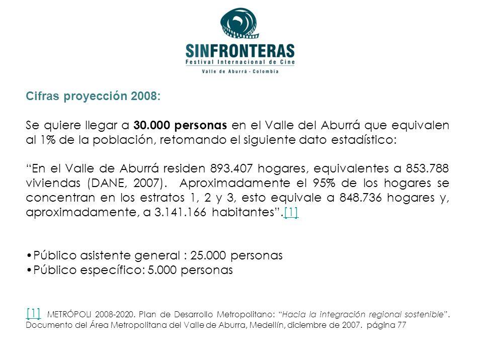 Cifras proyección 2008: Se quiere llegar a 30.000 personas en el Valle del Aburrá que equivalen al 1% de la población, retomando el siguiente dato estadístico: En el Valle de Aburrá residen 893.407 hogares, equivalentes a 853.788 viviendas (DANE, 2007).
