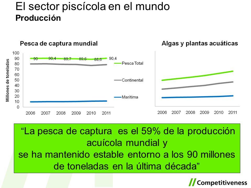 El sector piscícola en el mundo Producción La pesca de captura es el 59% de la producción acuícola mundial y se ha mantenido estable entorno a los 90