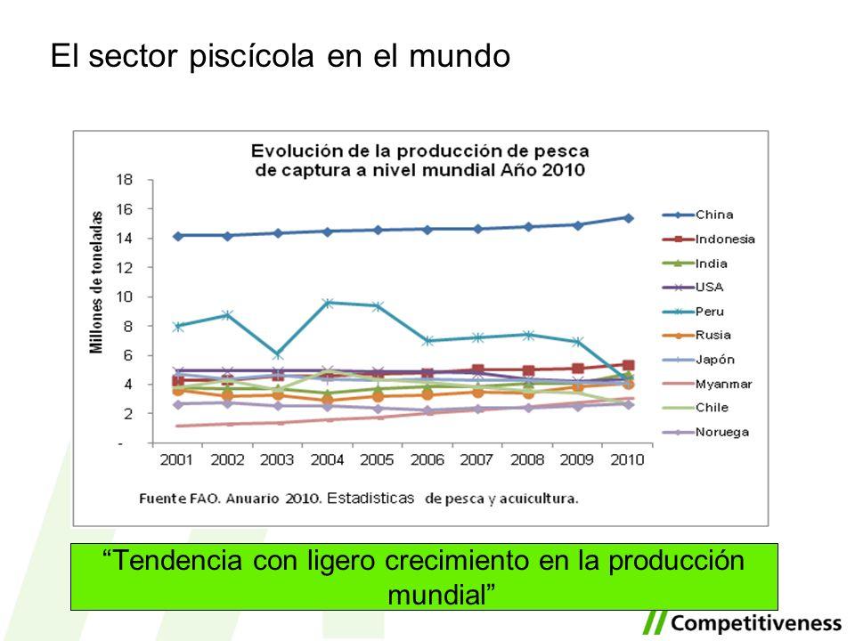 El sector piscícola en el mundo Tendencia con ligero crecimiento en la producción mundial