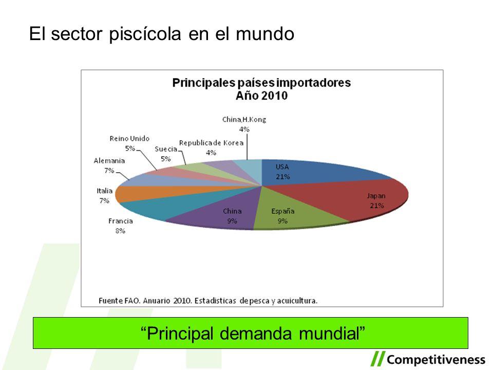 El sector piscícola en el mundo Principal demanda mundial