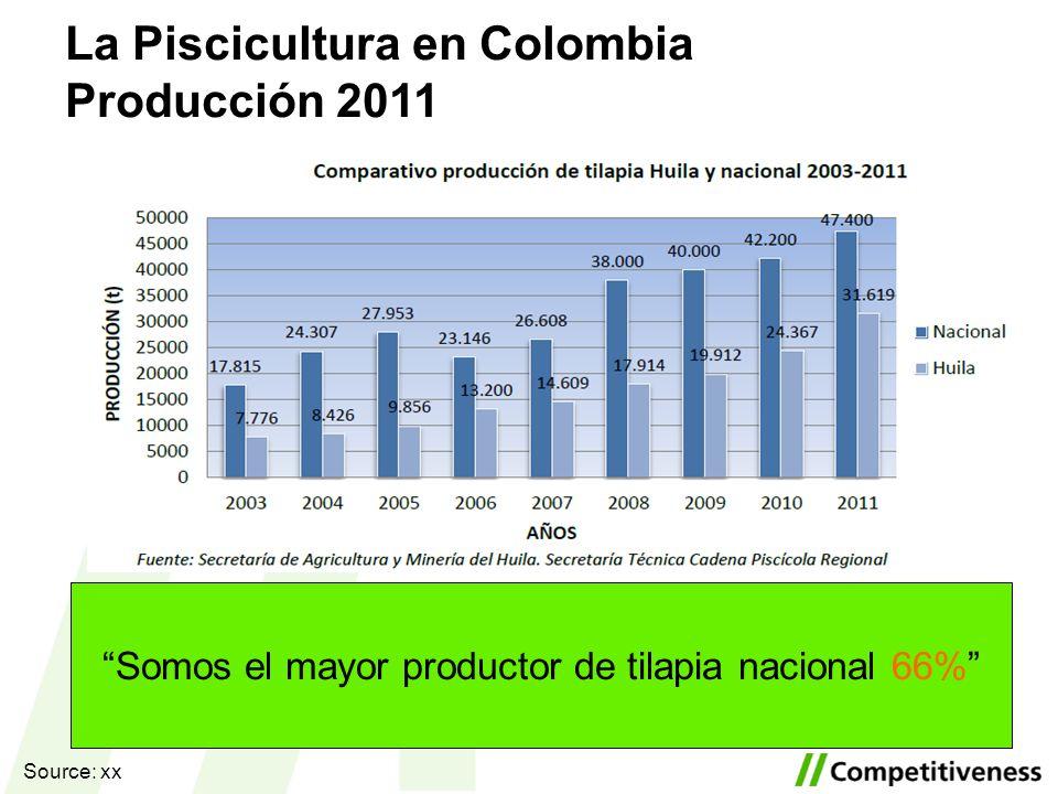 Somos el mayor productor de tilapia nacional 66% Source: xx La Piscicultura en Colombia Producción 2011